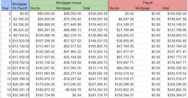 Mortgage Vs. Payoff